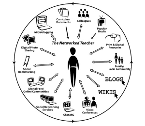 picture of how a teacher can network