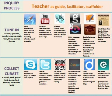inquiry learning apps