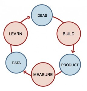 Lean start up cycle