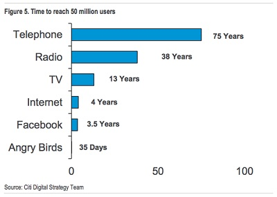 50 millions users