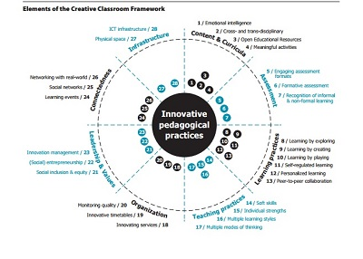 elements of the creative classroom framework