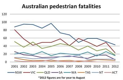 pedestrian fatalities