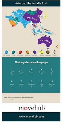 second languages