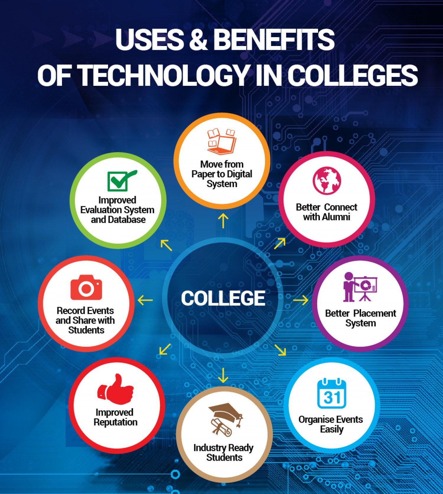 10 advantages of technology What is information technology, what are the importance of information technology, advantages and disadvantages of information technology - we are living in the information age and are constantly inundated from every area within our lives with information technology, advantages of it, disadvantages of information technology.