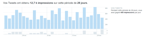 twitter impressions