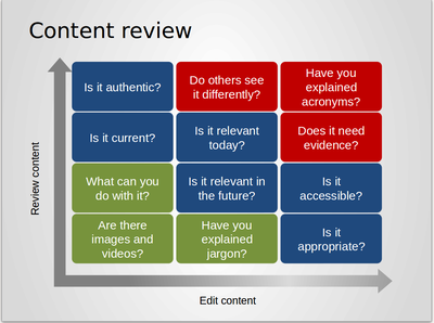 content review
