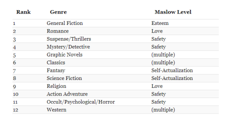 Maslow's Hierarchy of Fictional Genres